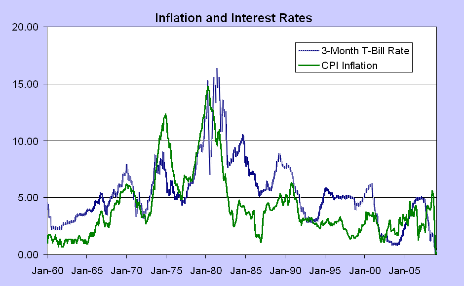 historical US inflation And Interest Rates
