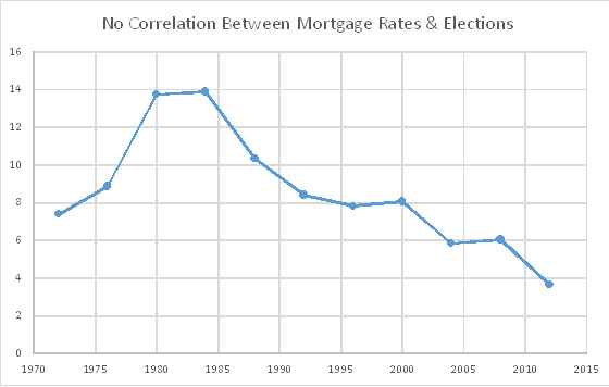 No Correlation Between Mortgage Rates and Presidential Elections