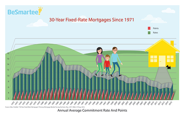 30-Year Fixed-Rate Mortgages Since 1970