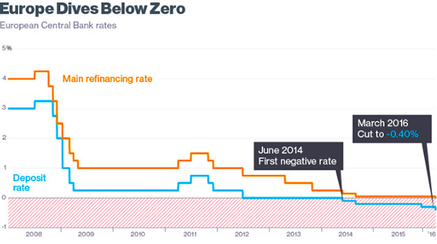 Europe Dives Below Zero Interest Rates in 2016