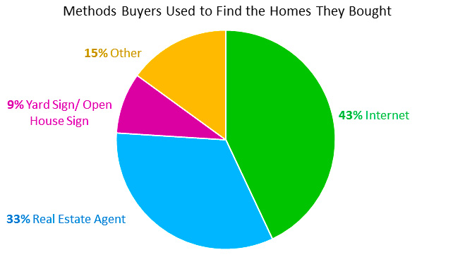Methods Home Buyers Used to Find the Homes They Bought
