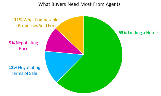 What Home Buyers Say They Need Most From Their Real Estate Agents