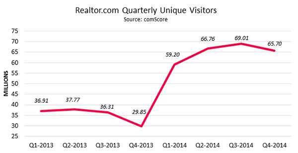 Realtor.com Quarterly Unique Visitors