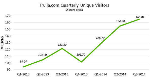 Trulia.com Quarterly Unique Visitors