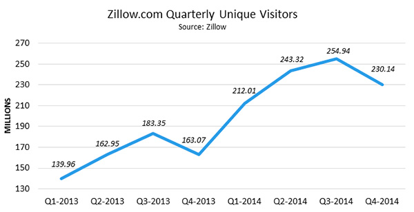 Zillow.com Quarterly Unique Visitors