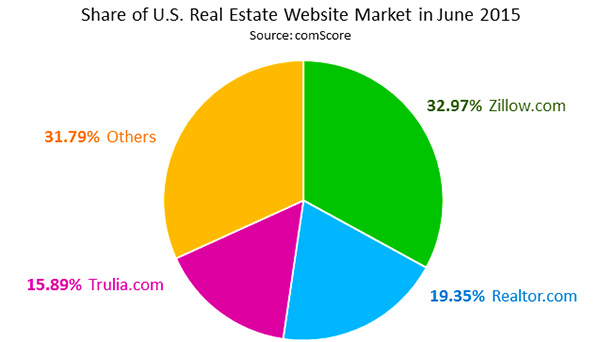 Share of U.S. Real Estate Website Market in June 2015