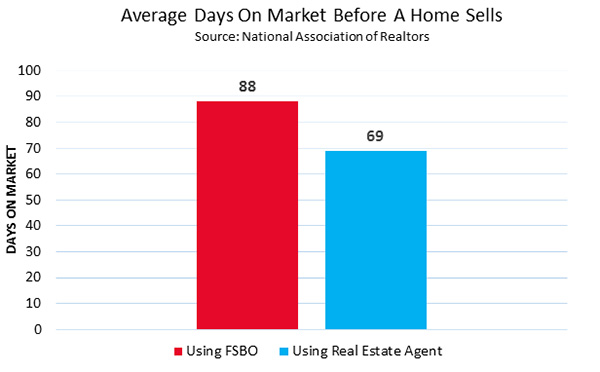 Average Days On Market Before A Home Sells