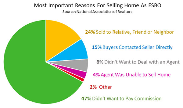 Most Important Reasons For Selling A Home As FSBO