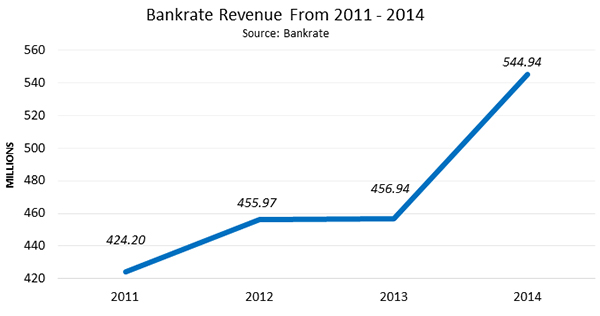 Blog Besmartee Lending Tree Vs Bankrate What They Do
