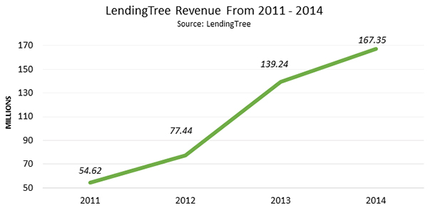 Lending Tree Revenue From 2011-2014