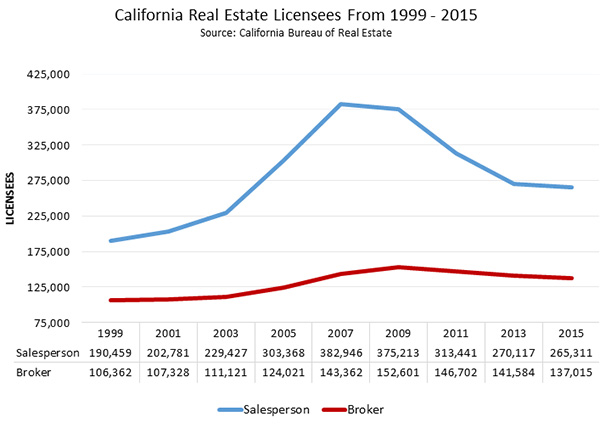 California Real Estate Licensees From 2011 - 2014