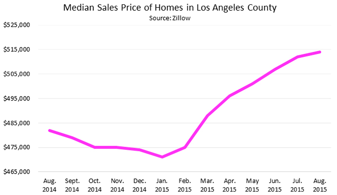 Median Sales Price of Homes in Los Angeles County