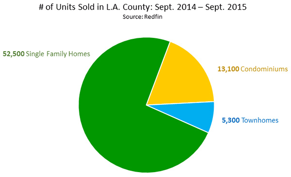 Number of Units Sold in Los Angeles County From September 2014 - September 2015