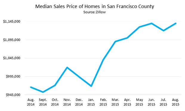 Median Sales Price of Homes in San Francisco County