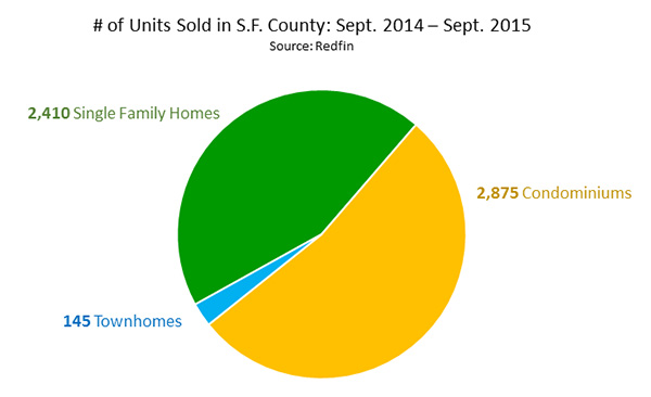 Number of Units Sold in San Francisco County From September 2014 - September 2015