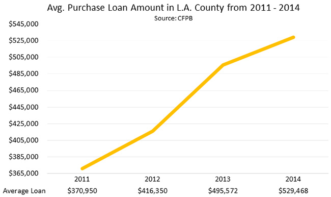 Average Purchase Loan Amount in L.A. County from 2011 - 2014