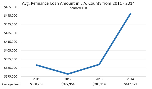 Average Refinance Loan Amount in L.A. County from 2011 - 2014