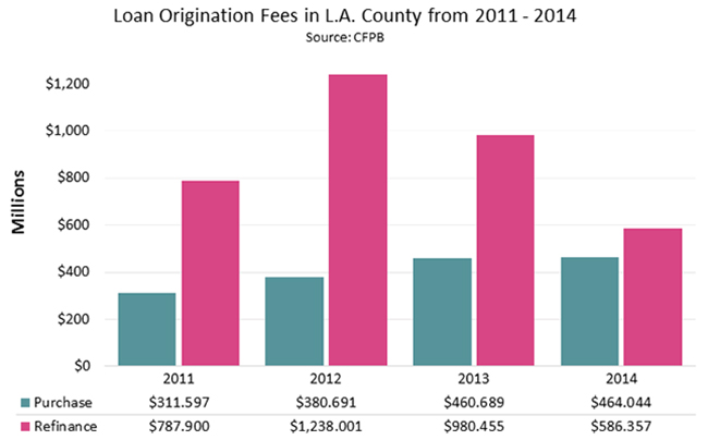 Loan Origination Fees in L.A. County from 2011 - 2014
