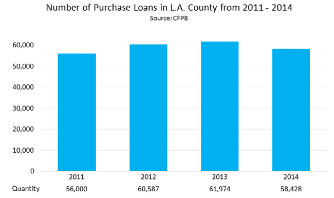 Number of purchase Loans in L.A. County from 2011 - 2014