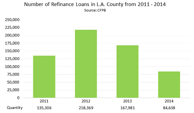 Number of Refinance Loans in L.A. County from 2011 - 2014