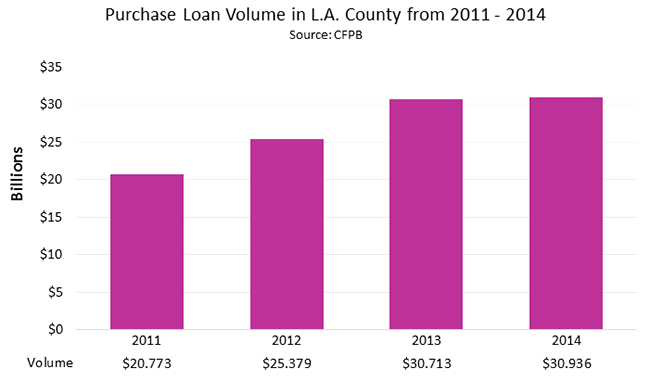 Purchase Loan Volume in L.A. County from 2011 - 2014