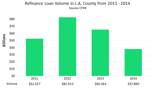 Refinance Loan Volume in L.A. County from 2011 - 2014