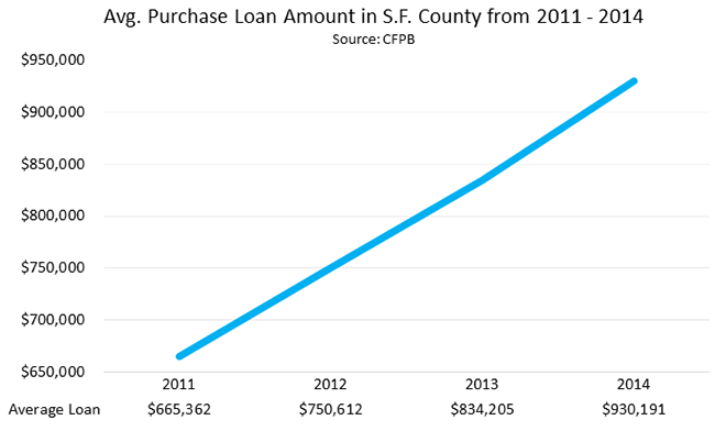 Average Purchase Loan Amount in S.F. County from 2011 - 2014