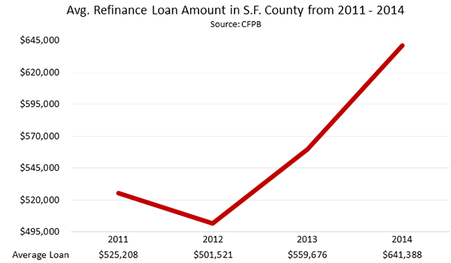 Average Refinance Loan Amount in S.F. County from 2011 - 2014