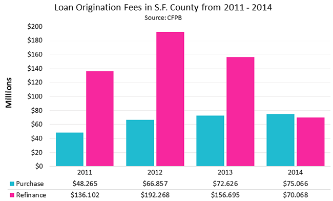 Loan Origination Fees in S.F. County from 2011 - 2014