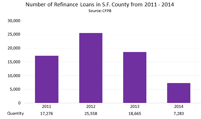 Number of Refinance Loans in S.F. County from 2011 - 2014
