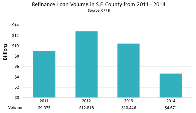 Refinance Loan Volume in S.F. County from 2011 - 2014
