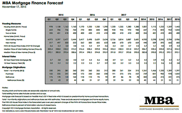 MBA Mortgage Finance Forecast