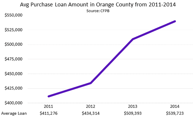 Average Purchase Loan Amount in Orange County from 2011 - 2014