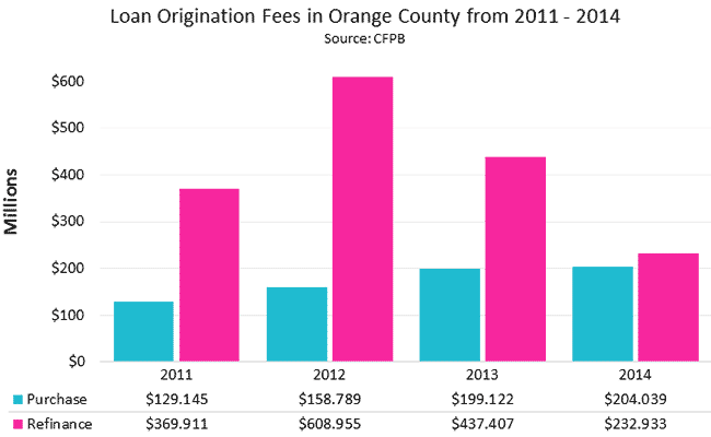 Loan Origination Fees in Orange County from 2011 - 2014