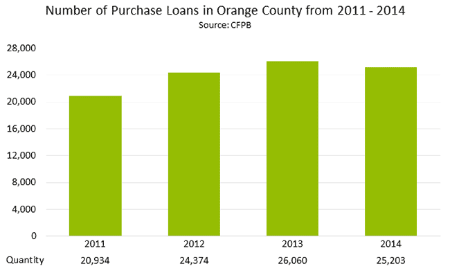 Number of purchase Loans in Orange County from 2011 - 2014