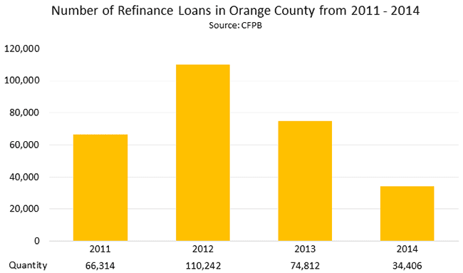 Number of Refinance Loans in Orange County from 2011 - 2014