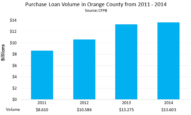 Purchase Loan Volume in Orange County from 2011 - 2014