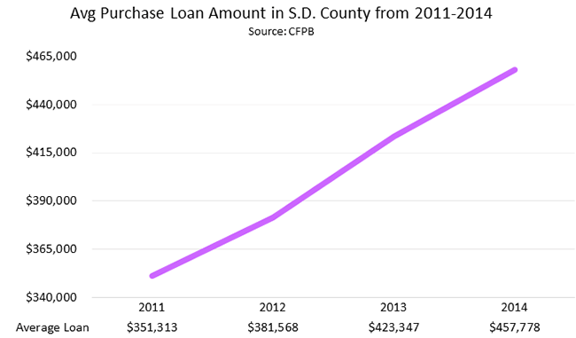 Average Purchase Loan Amount in San Diego County from 2011 - 2014