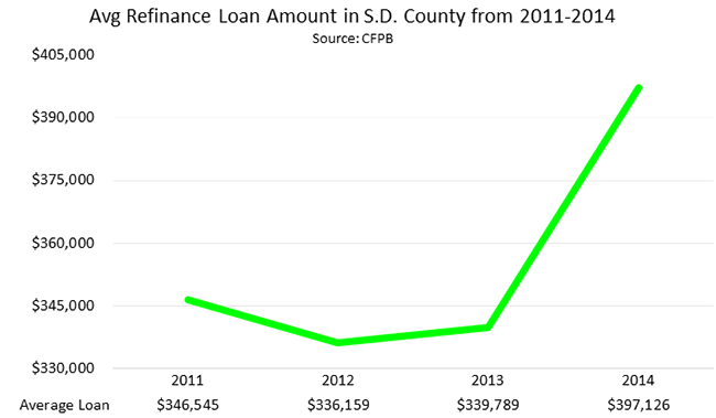 Average Refinance Loan Amount in San Diego County from 2011 - 2014
