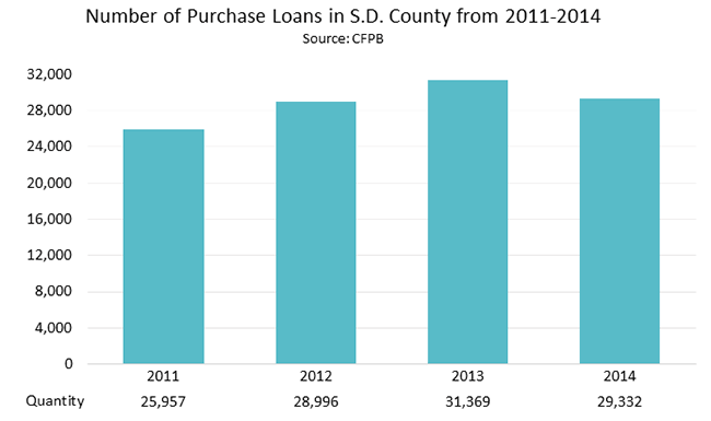 Number of purchase Loans in San Diego County from 2011 - 2014