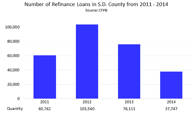 Number of Refinance Loans in San Diego County from 2011 - 2014