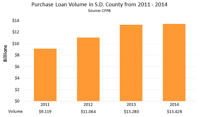 Purchase Loan Volume in San Diego County from 2011 - 2014