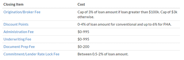 Lender Closing Costs List