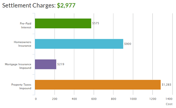 Settlement Charges Graph