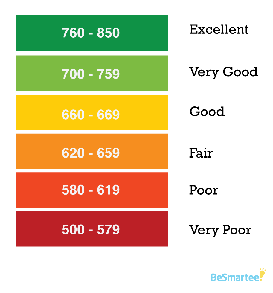 FICO credit score rating scale