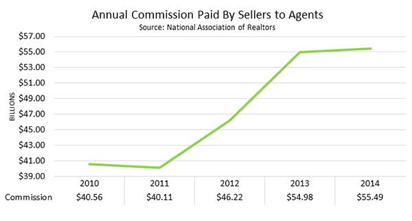 Annual Commission Paid By Sellers To Agents 2010-2014