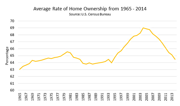 Average Rate of Home Ownership From 1965-2014