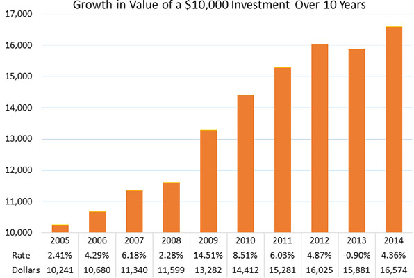 Growth in Value of a $10,000 Investment Over 10 Years