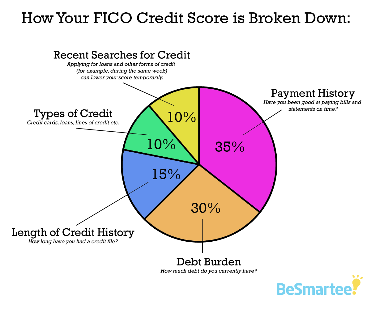 how your FICO credit score is broken down