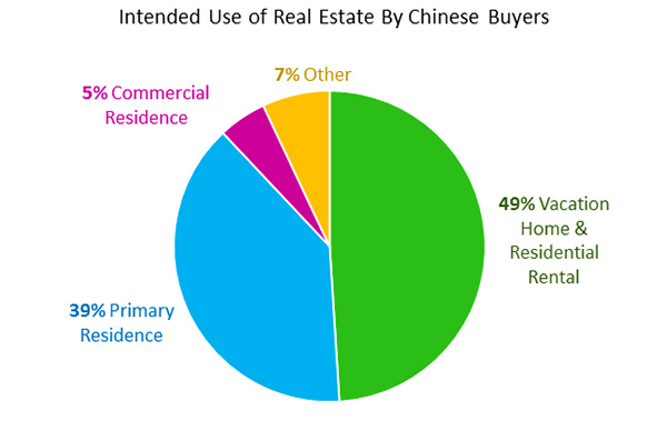 Intended Use of Real Estate By Chinese Buyers